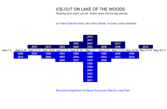 Dual Ice-Out Graph L