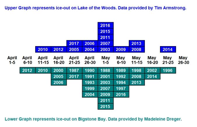 Brick Graph with Bigstone data corrected