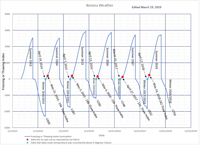 Freeze Thaw Index Graph