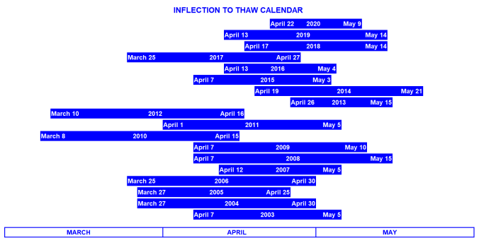 Inflection to Thaw 2020 Final